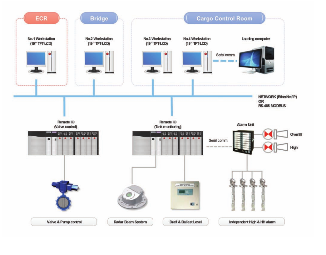 Valve Remote Control System Aqua Block Diagram Simplified Alarm And Console Enable To Monitor The Tank Level Gauging Cargo Monitoring Systems Various Related Equipment