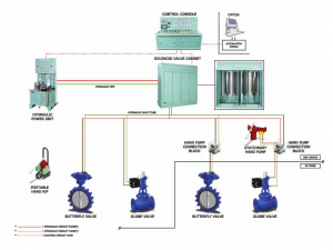 Valve Remote Control System Overview