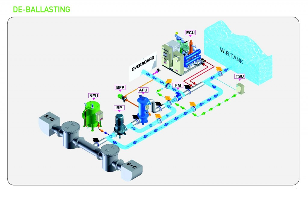 Ballast Water Treatment System - Deballasting