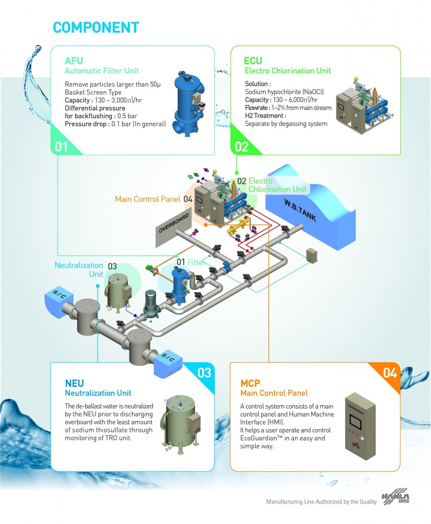 Ballast Water Treatment System -BWTS