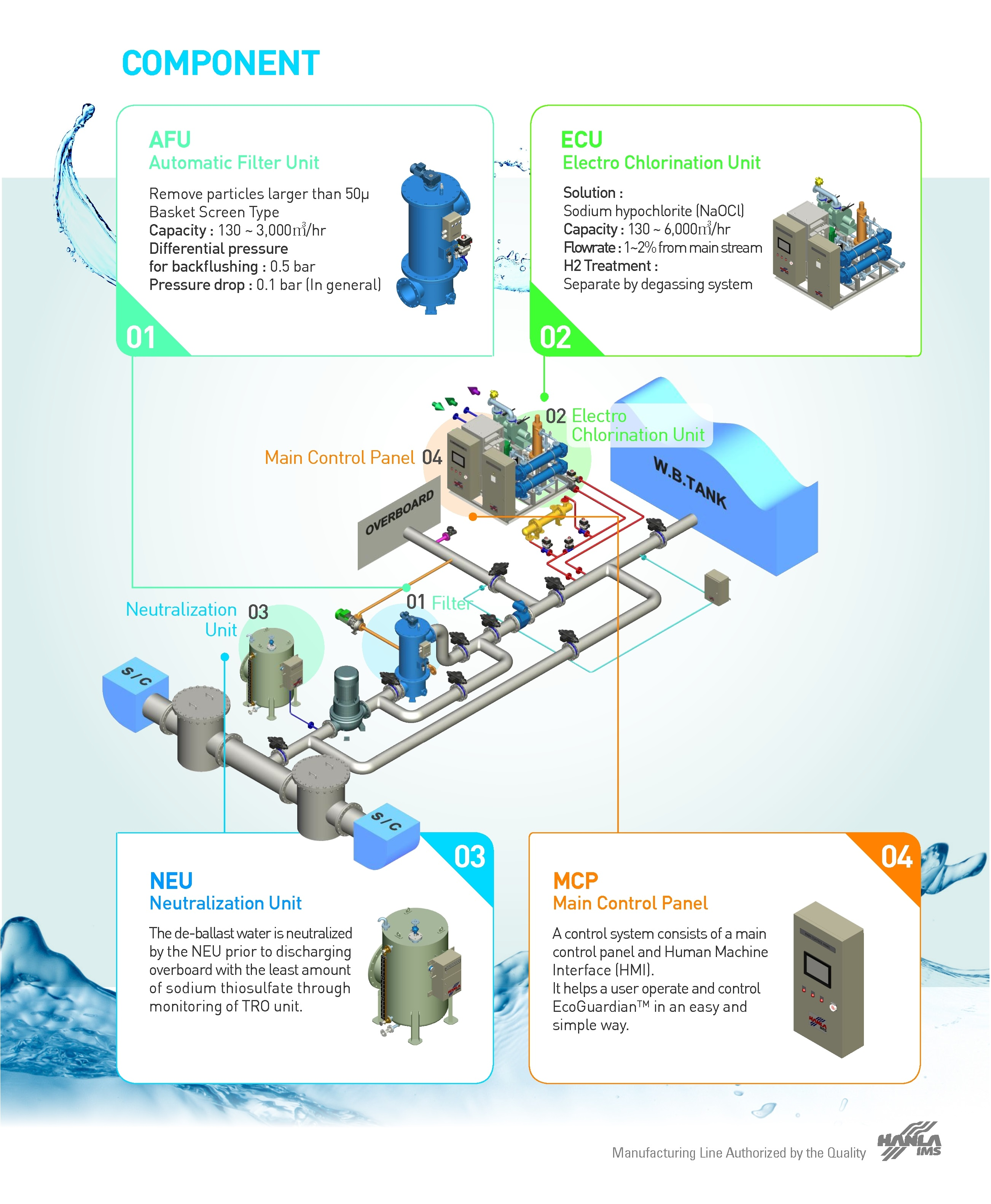 Ballast Water Management System Bwms Ballast Water Treatment